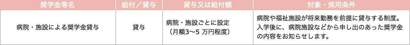 学院 大学 学費 関東 口コミから見た、関東学院大学の評判は?【メリット・デメリット比較】